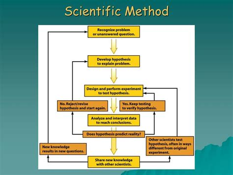 L Method by Ppt Chapter 1 Introducing Environmental Science And