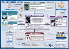 itil service desk pdf itil itsm itil v3 process model infographic itil itsm