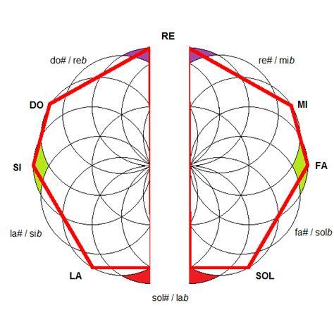 figuras geometricas musicales profundizando en el sistema temperado 1 170 parte torblae