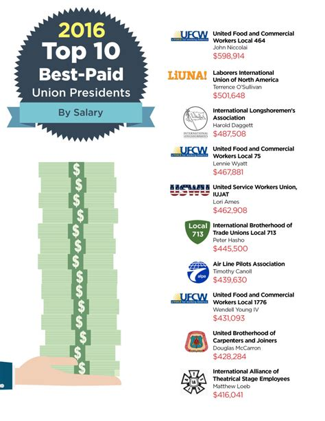 Top Mba Salaries 2016 by Laborpains Org Union President Pay 2016