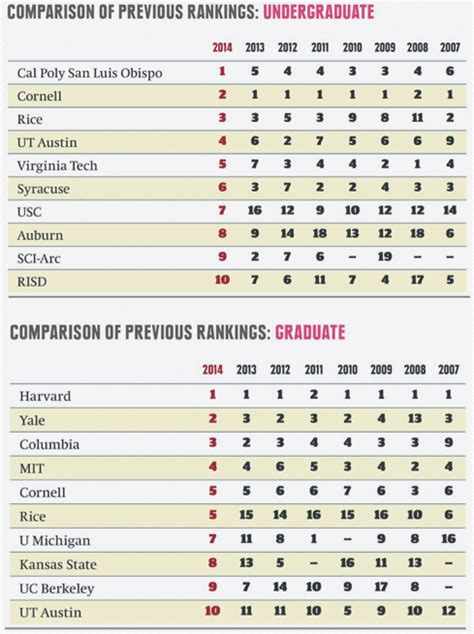 architecture company ranking america s best architecture schools 2014 but not enough