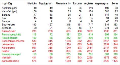 histamin tabelle hit biogene amine histamin putrescin cadaverin u a