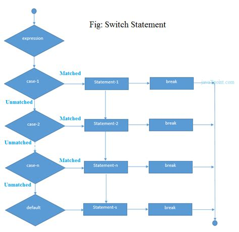 flowchart of switch in c c switch statement javatpoint