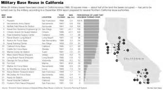 army bases in california map california base reuse