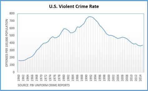 violent crime rates by year graph trump on the stump factcheck org