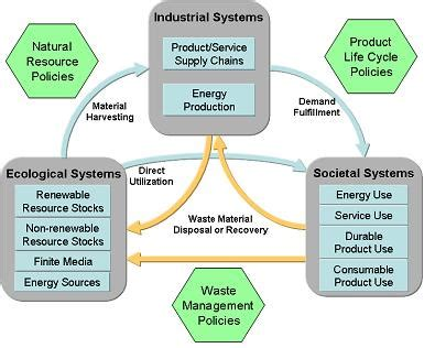 sustainable materials management making better use of