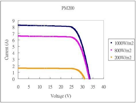 thermal capacity of resistor diode thermal capacity 28 images laser diode operating procedure sony semiconductor