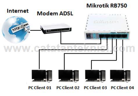 Mikrotik Rb750 2 Port Error Yang Normal koneksi speedy dengan mikrotik rb750 cara teknisiku