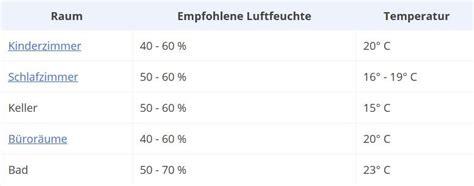 Empfohlene Luftfeuchtigkeit In R Umen by Luftfeuchtigkeit Tabelle