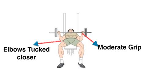 bench press hand width how to perform bench press exercise for bigger chest muscles