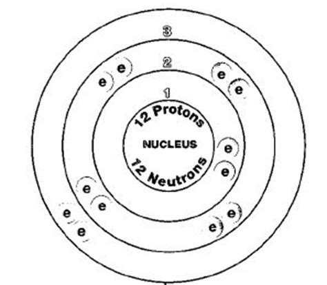 Magnesium 24 Protons Neutrons Electrons by Popular Other And The O Jays On