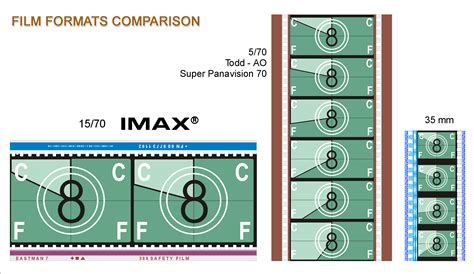 format file film file imax format 35mm 70mm png wikimedia commons