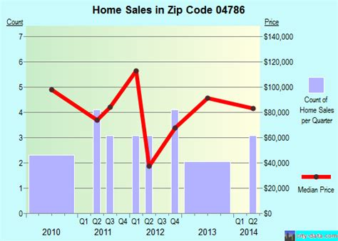 washburn me zip code 04786 real estate recent home