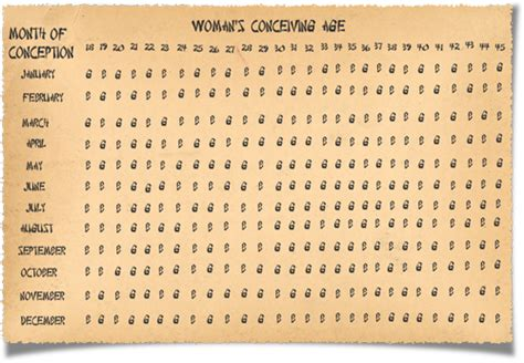 Accurate Calendar Gender Prediction Accuracy Gender Predictor