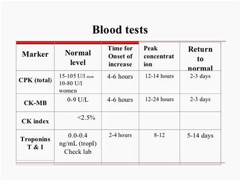 u creatinine normal range creatine kinase normal value search nursing