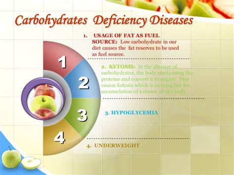 carbohydrates deficiency nutrients by sumayya naseem 2003