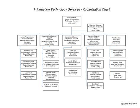 help desk organizational structure information technology services organization chart