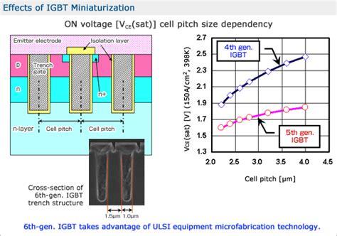 igbt transistor number igbt transistor number 28 images g50n60hs sgw50n60hs igbt 50a 600v to 247 n channel igbt