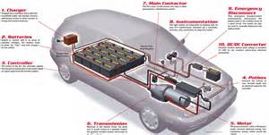 Electric Car Engine Schematics Anatomy Of An Ev Home Power Magazine