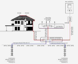 Set Penangkal Petir Konvensional 50 Mtr Kabel Bc 25 agen elektrostatis penangkal petir konvensional dan radius