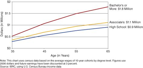 Average Age Mba Students by Earnings Of A Lifetime Comparing And With