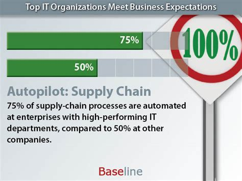 Top Mba Supply Chain by Top It Organizations Meet Business Expectations