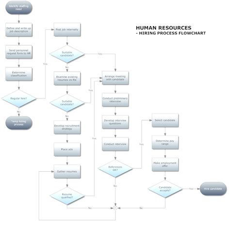 process workflow template warehouse flowchart database planning software