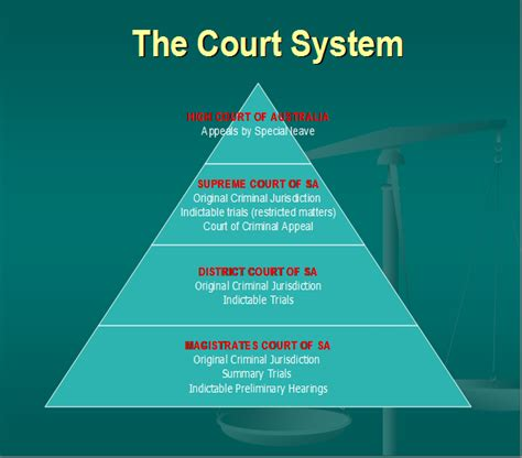 Court System Search Australian Court Hierarchy