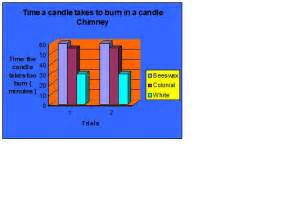 do white candles burn faster than colored candles procedure search results for candle science fair project