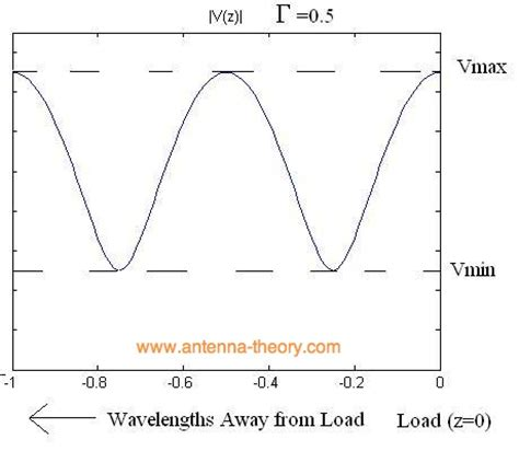 standing wave pattern transmission line antenna tutorials reflection coefficient and vswr
