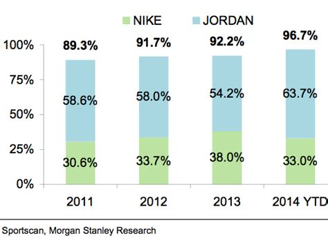 basketball shoe market 2 charts that show how nike dominates the sneaker market