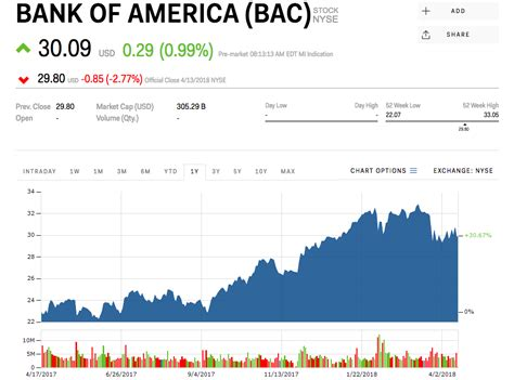 bank america stock quote bank of america is gaining ground after earnings bac