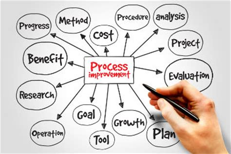 How To Improve Mba Admission Process by Image Gallery Process Improvement