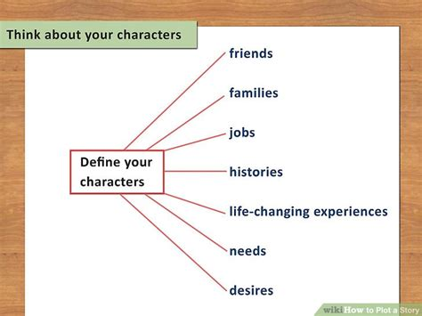 A Place Plot Spoiler How To Plot A Story With Exles Wikihow