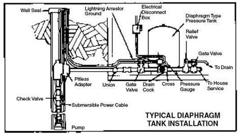 How To Plumb A Pressure Tank by Green Road Farm Submersible Well Installation