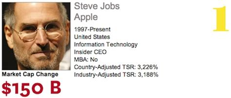 Steve Jobs Named World's Best Performing CEO by Harvard Business Review   Mac Rumors