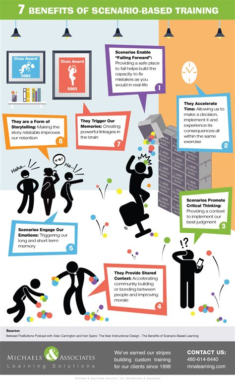 Best Colors For Office by Top 7 Benefits Of Scenario Based Training Infographic E