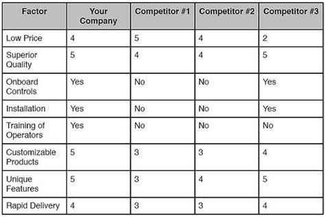 The Competitive Matrix Analysis Allbusiness Com Competitive Matrix Template