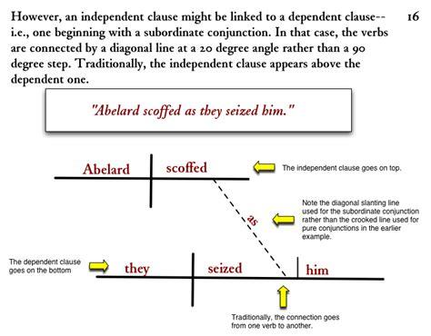 help diagramming sentences diagram sentence help sentence diagramming generator