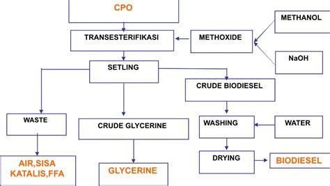 proses membuat minyak kelapa sawit biodiesel dari minyak sawit kelapa sawit