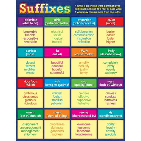 Suffixes Chart   English Language Charts for the Classroom
