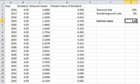 dividend discount model excel template how to calculate intrinsic values of shares in excel fox