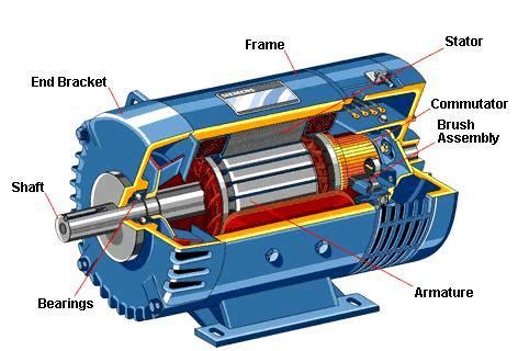 3 phase induction motor vs dc motor brush dc motor construction elprocus electrical engineering