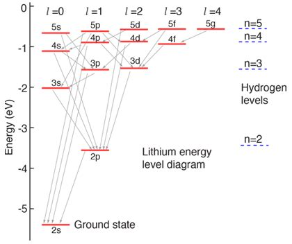 draw energy level diagram explain the electrons in noble gases how is it that noble