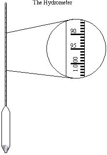 diagram of a hydrometer using a hydrometer lumcon s bayouside classroom