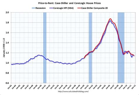 us home prices hit lowest levels since bubble rt america chart of the day us house prices vs rents macrobusiness
