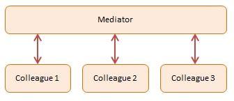 mediator pattern javascript exle mediator javascript design pattern with exles