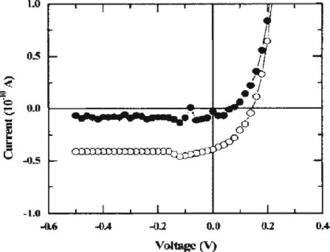 characteristic curve of photodiode i v characteristics for a zno photodiode in the an open i