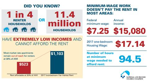 what is minimum wage nobody federal minimum wage can afford a two