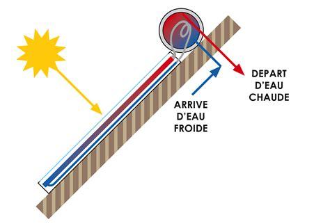 comment fonctionne un chauffe eau 4754 chauffe eau solaire individualis 233 thermosiphon